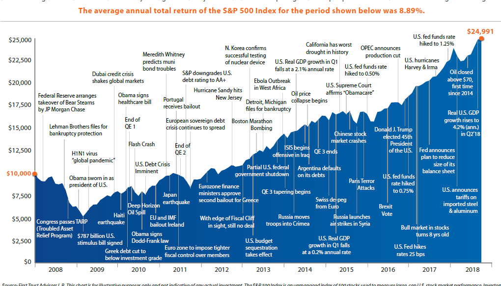 S&P annual average returns over the last decade